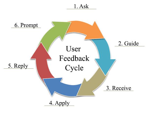 userfeedbackcycle